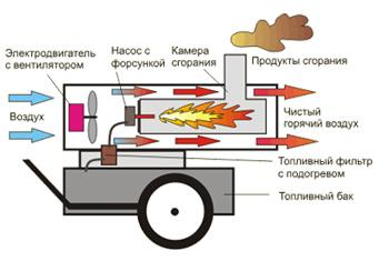 Устройство и принцип действия дизельной тепловой пушки с отводом продуктов сгорания (с дымоходом) -